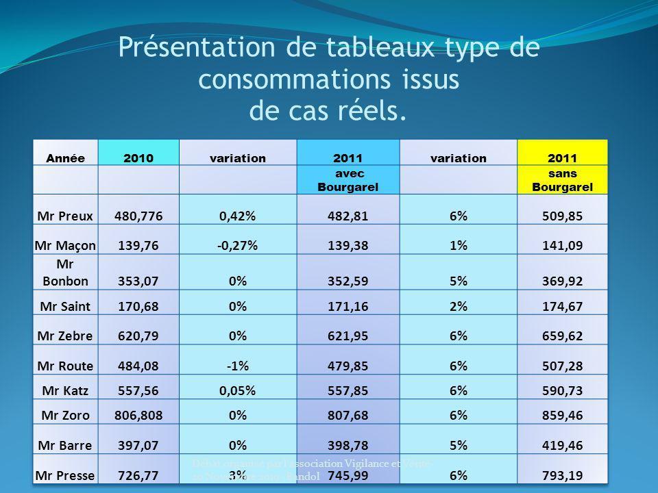 Présentation de tableaux type de consommations issus de cas réels. Débat organisé par l'association Vigilance et Vérité- 20 Novembre 2010 -Bandol