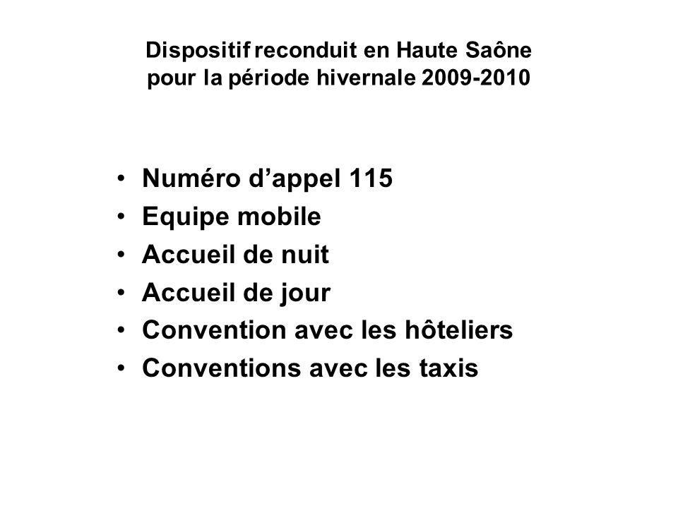 Dispositif reconduit en Haute Saône pour la période hivernale 2009-2010 Numéro dappel 115 Equipe mobile Accueil de nuit Accueil de jour Convention avec les hôteliers Conventions avec les taxis