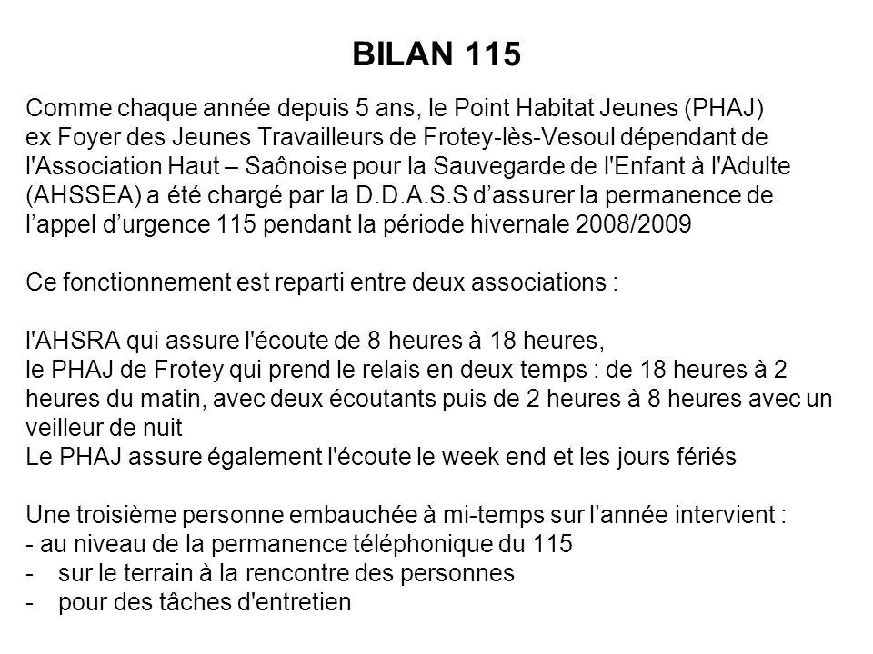 BILAN 115 Comme chaque année depuis 5 ans, le Point Habitat Jeunes (PHAJ) ex Foyer des Jeunes Travailleurs de Frotey-lès-Vesoul dépendant de l Association Haut – Saônoise pour la Sauvegarde de l Enfant à l Adulte (AHSSEA) a été chargé par la D.D.A.S.S dassurer la permanence de lappel durgence 115 pendant la période hivernale 2008/2009 Ce fonctionnement est reparti entre deux associations : l AHSRA qui assure l écoute de 8 heures à 18 heures, le PHAJ de Frotey qui prend le relais en deux temps : de 18 heures à 2 heures du matin, avec deux écoutants puis de 2 heures à 8 heures avec un veilleur de nuit Le PHAJ assure également l écoute le week end et les jours fériés Une troisième personne embauchée à mi-temps sur lannée intervient : - au niveau de la permanence téléphonique du 115 -sur le terrain à la rencontre des personnes -pour des tâches d entretien