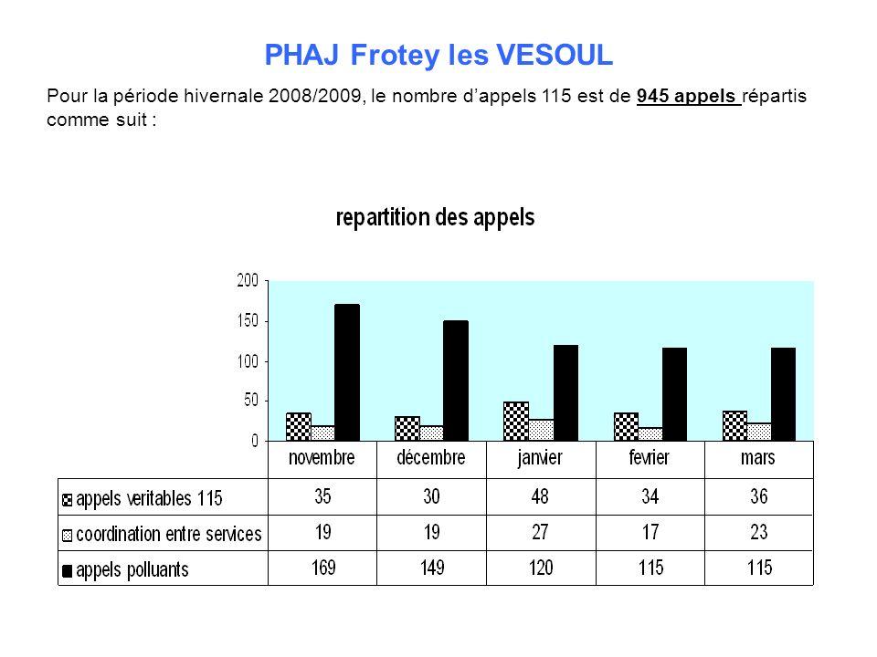PHAJ Frotey les VESOUL Pour la période hivernale 2008/2009, le nombre dappels 115 est de 945 appels répartis comme suit :
