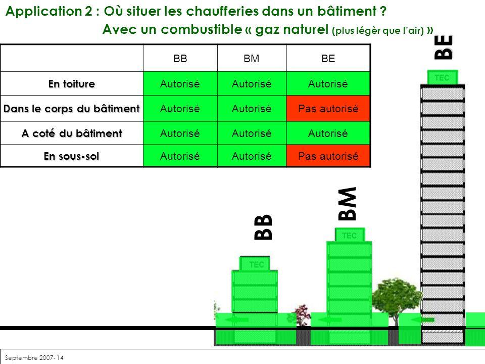 Septembre 2007- 14 BE BM BB Application 2 : Où situer les chaufferies dans un bâtiment ? Avec un combustible « gaz naturel (plus légèr que lair) » BBB