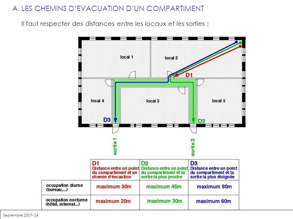 Septembre 2007- 24 A.LES CHEMINS DEVACUATION DUN COMPARTIMENT Il faut respecter des distances entre les locaux et les sorties :