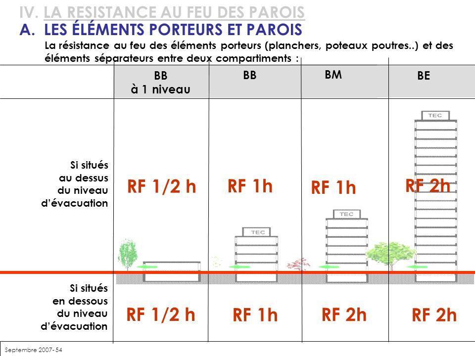 Septembre 2007- 54 IV. LA RESISTANCE AU FEU DES PAROIS A. LES ÉLÉMENTS PORTEURS ET PAROIS La résistance au feu des éléments porteurs (planchers, potea