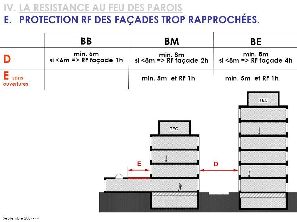 Septembre 2007- 74 IV. LA RESISTANCE AU FEU DES PAROIS E.PROTECTION RF DES FAÇADES TROP RAPPROCHÉES. BM min. 8m si RF façade 2h BB min. 6m si RF façad