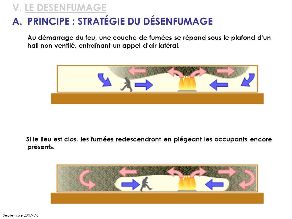 Septembre 2007- 76 V. LE DESENFUMAGE A.PRINCIPE : STRATÉGIE DU DÉSENFUMAGE Au démarrage du feu, une couche de fumées se répand sous le plafond d'un ha
