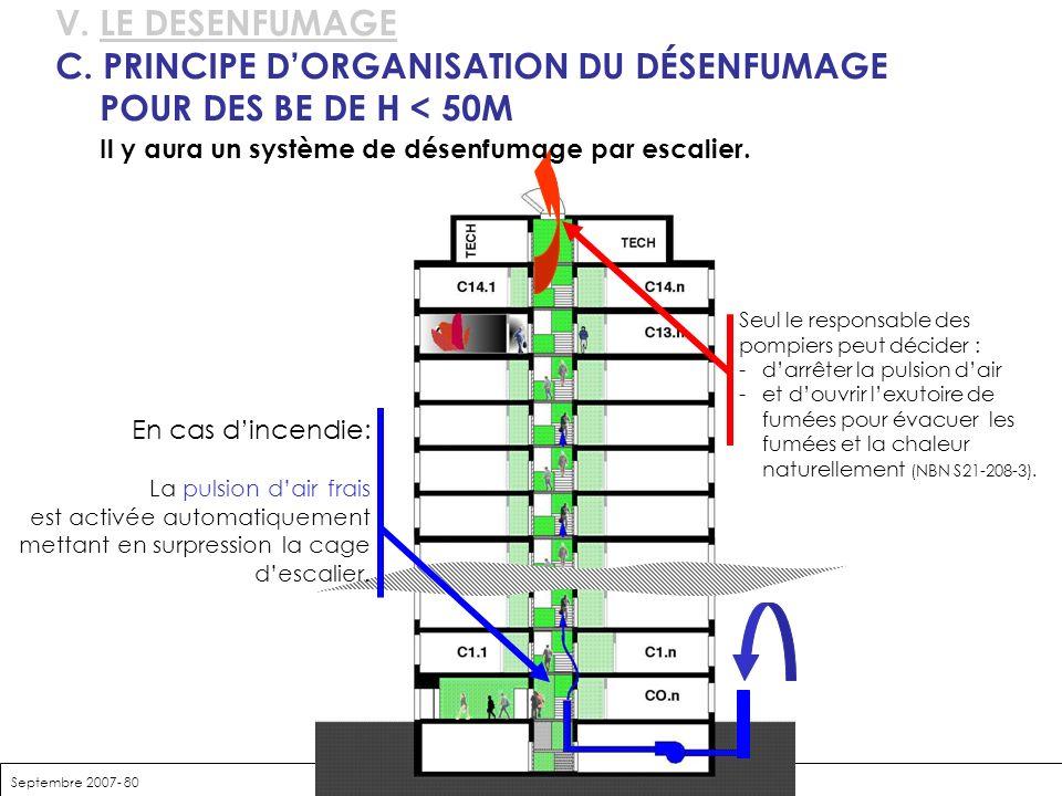 Septembre 2007- 80 V. LE DESENFUMAGE C. PRINCIPE DORGANISATION DU DÉSENFUMAGE POUR DES BE DE H < 50M Il y aura un système de désenfumage par escalier.