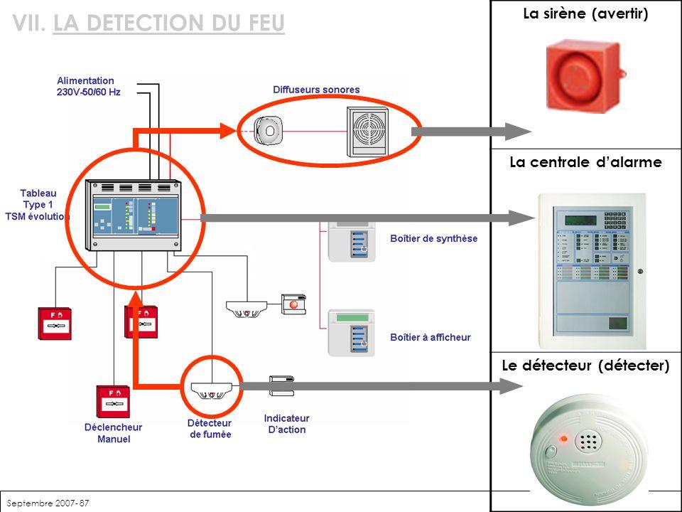 Septembre 2007- 87 VII. LA DETECTION DU FEU La sirène (avertir) La centrale dalarme Le détecteur (détecter)