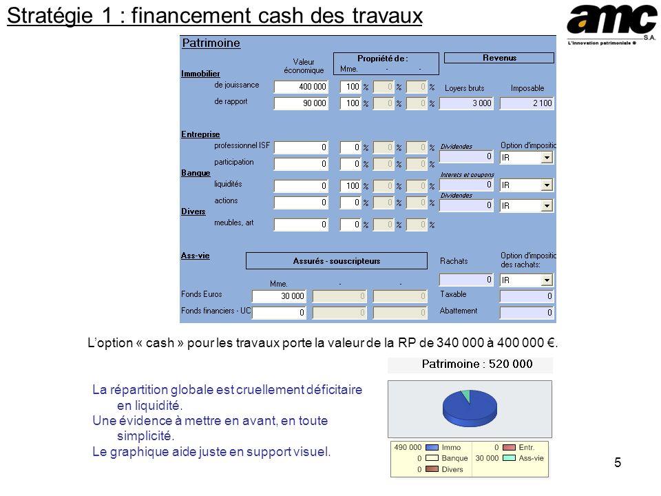 5 Stratégie 1 : financement cash des travaux Loption « cash » pour les travaux porte la valeur de la RP de 340 000 à 400 000.