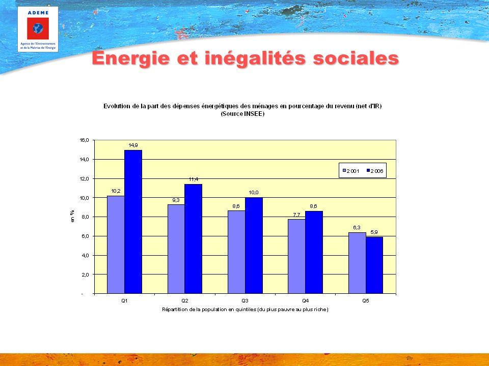 Energie et inégalités sociales
