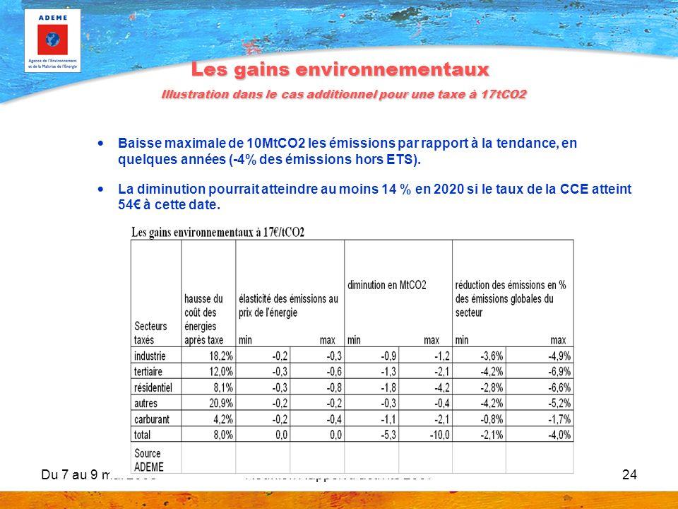 Du 7 au 9 mai 2008Réunion Rapport d'activité 200724 Les gains environnementaux Illustration dans le cas additionnel pour une taxe à 17tCO2 Baisse maxi