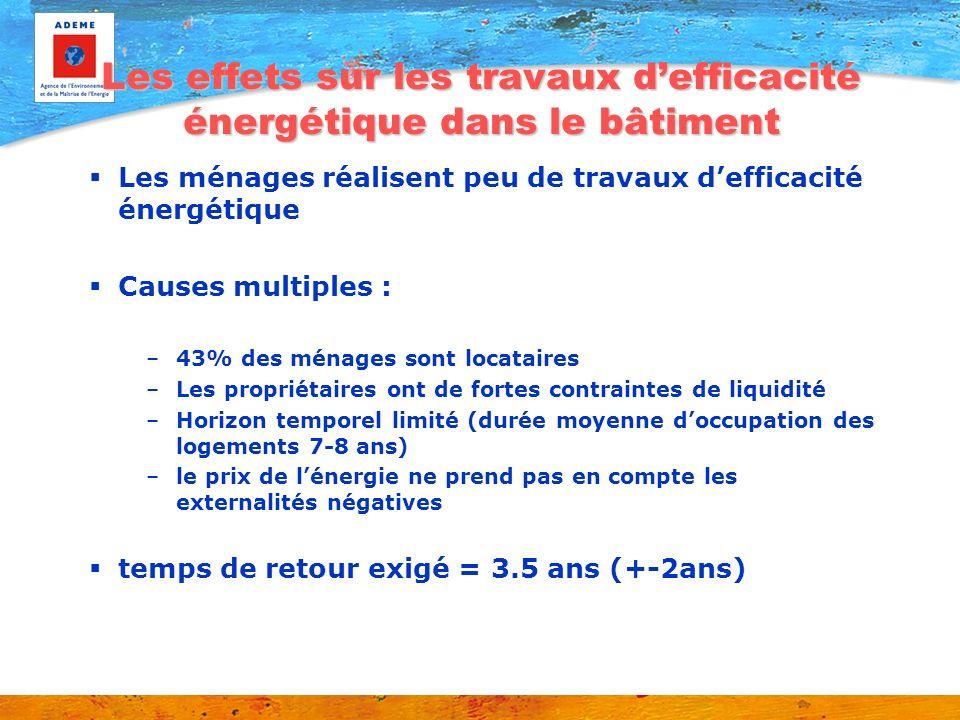 Les effets sur les travaux defficacité énergétique dans le bâtiment Les ménages réalisent peu de travaux defficacité énergétique Causes multiples : –4