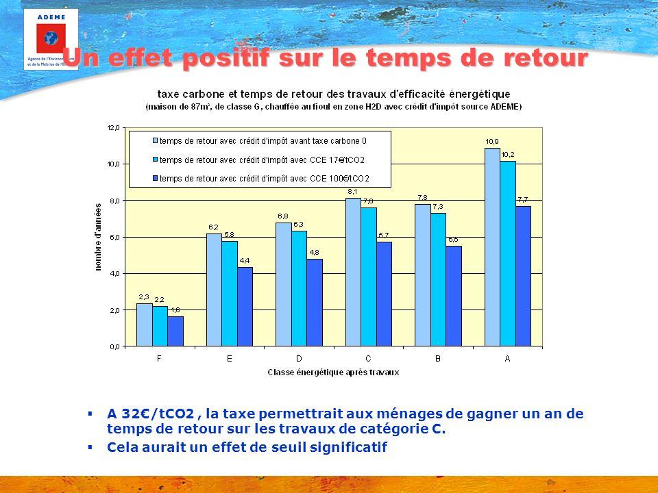 Un effet positif sur le temps de retour A 32/tCO2, la taxe permettrait aux ménages de gagner un an de temps de retour sur les travaux de catégorie C.