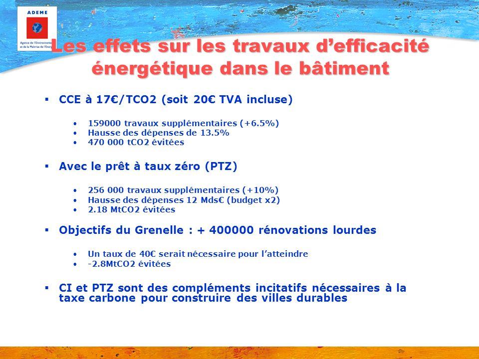 Les effets sur les travaux defficacité énergétique dans le bâtiment CCE à 17/TCO2 (soit 20 TVA incluse) 159000 travaux supplémentaires (+6.5%) Hausse