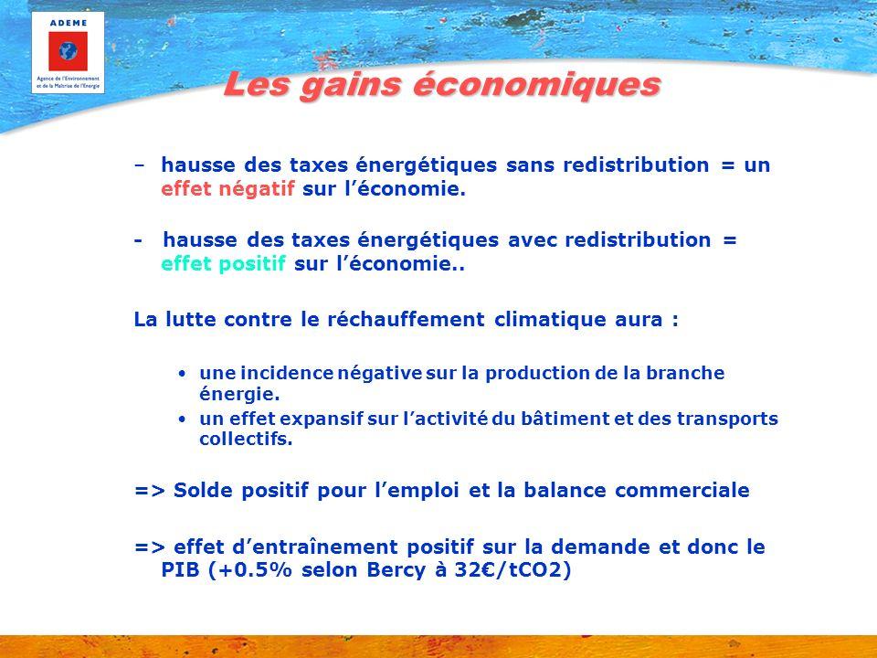 Les gains économiques –hausse des taxes énergétiques sans redistribution = un effet négatif sur léconomie. - hausse des taxes énergétiques avec redist