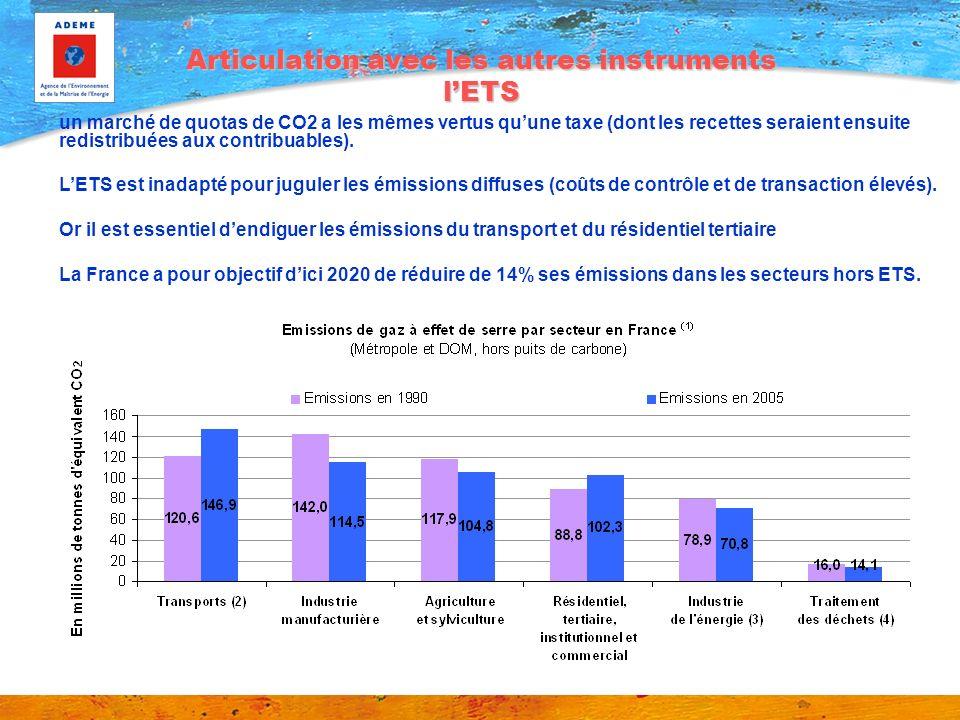 Articulation avec les autres instruments lETS un marché de quotas de CO2 a les mêmes vertus quune taxe (dont les recettes seraient ensuite redistribué