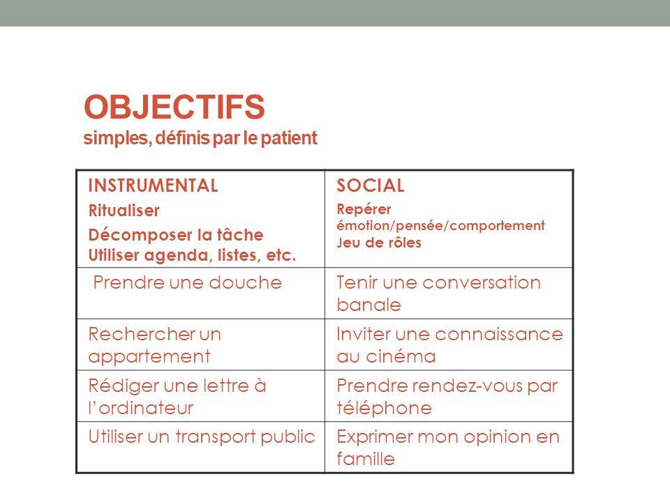 OBJECTIFS simples, définis par le patient INSTRUMENTAL Ritualiser Décomposer la tâche Utiliser agenda, listes, etc. SOCIAL Repérer émotion/pensée/comp