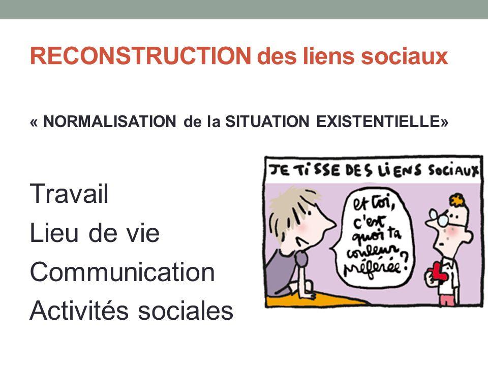 RECONSTRUCTION des liens sociaux « NORMALISATION de la SITUATION EXISTENTIELLE» Travail Lieu de vie Communication Activités sociales