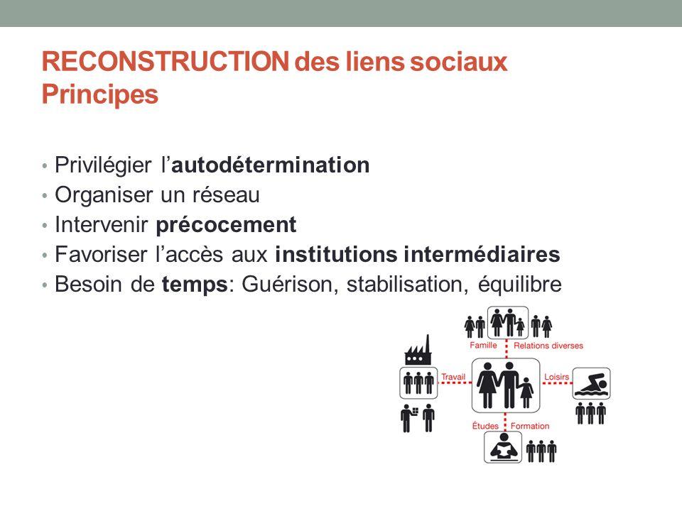 RECONSTRUCTION des liens sociaux Principes Privilégier lautodétermination Organiser un réseau Intervenir précocement Favoriser laccès aux institutions