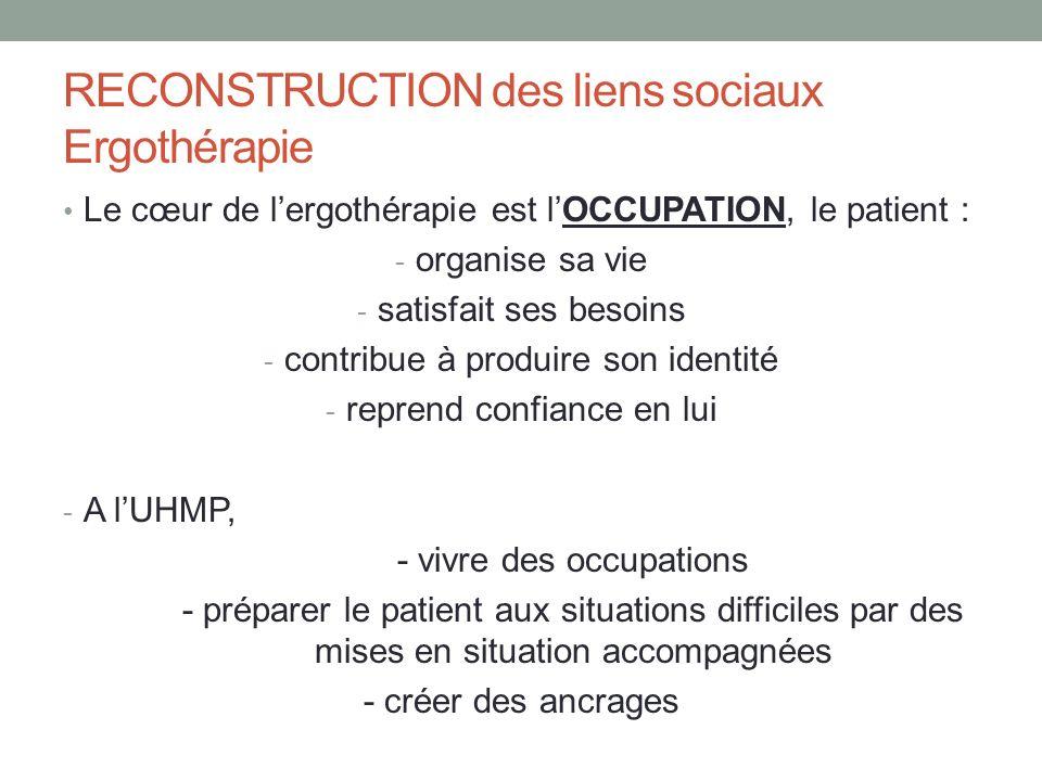RECONSTRUCTION des liens sociaux Ergothérapie Le cœur de lergothérapie est lOCCUPATION, le patient : - organise sa vie - satisfait ses besoins - contr