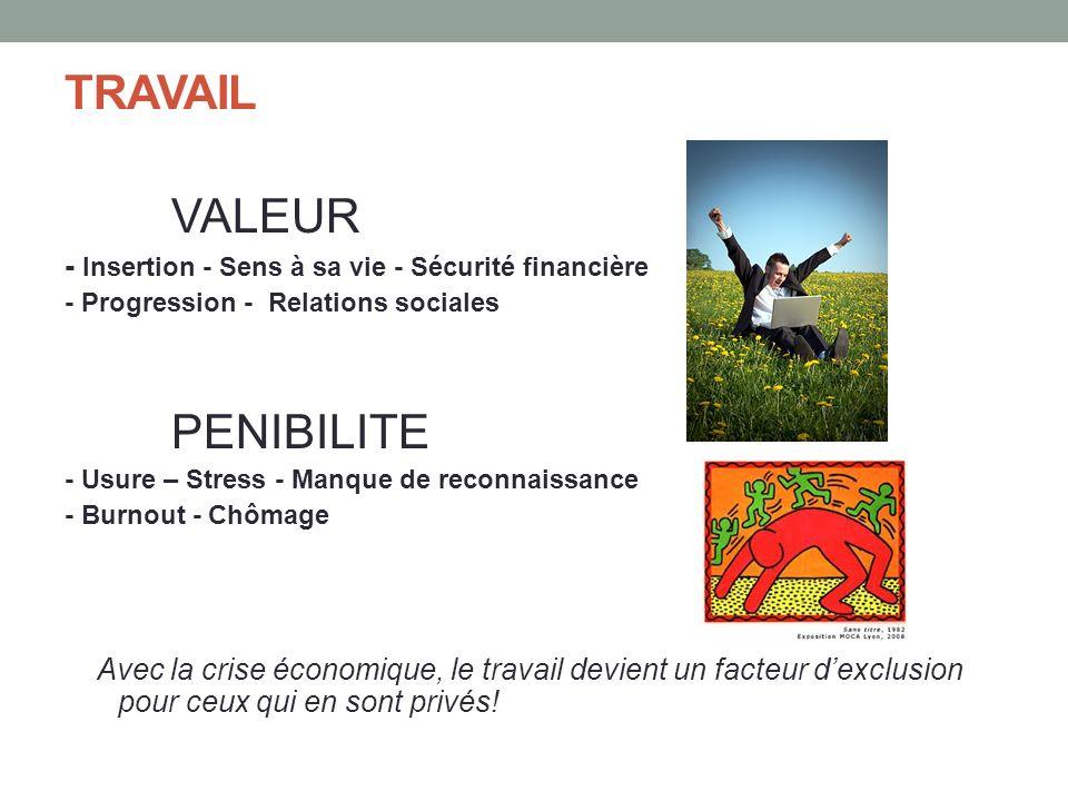 TRAVAIL VALEUR - Insertion - Sens à sa vie - Sécurité financière - Progression - Relations sociales PENIBILITE - Usure – Stress - Manque de reconnaiss