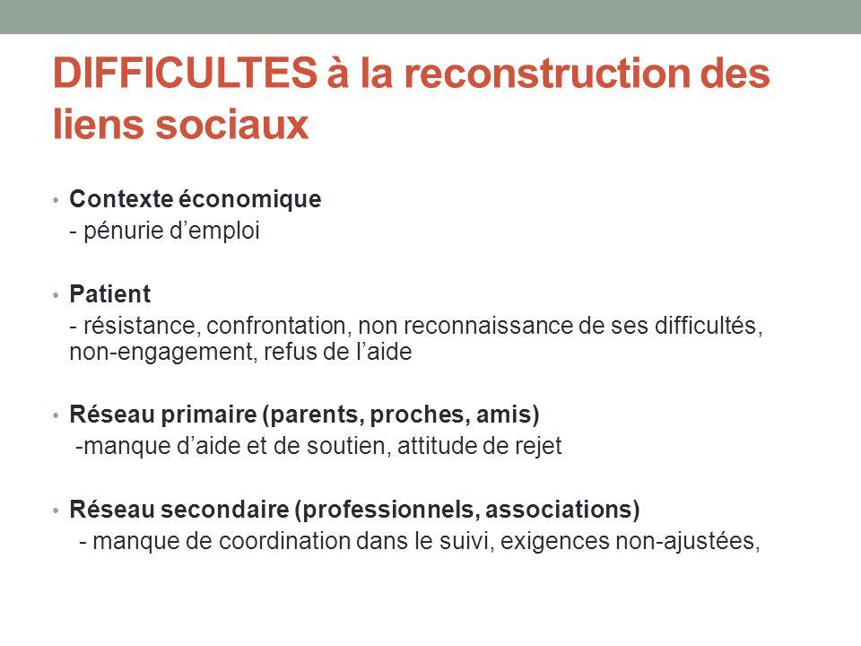 DIFFICULTES à la reconstruction des liens sociaux Contexte économique - pénurie demploi Patient - résistance, confrontation, non reconnaissance de ses