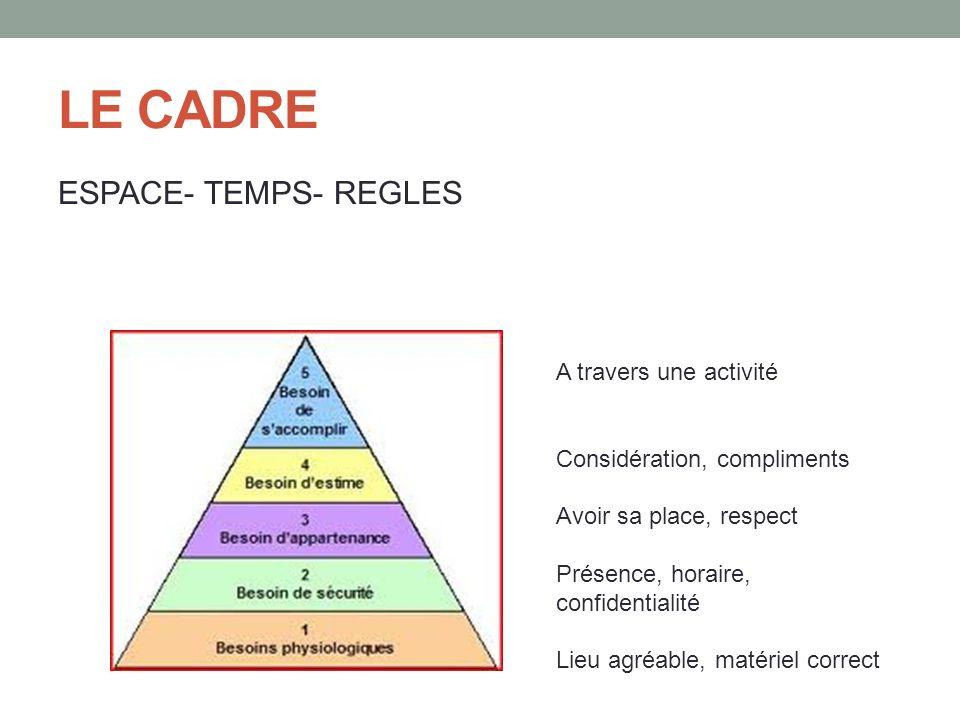 LE CADRE ESPACE- TEMPS- REGLES A travers une activité Considération, compliments Avoir sa place, respect Présence, horaire, confidentialité Lieu agréa