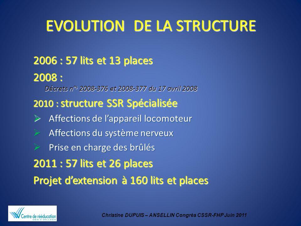 Christine DUPUIS – ANSELLIN Congrès CSSR-FHP Juin 2011 EVOLUTION DE LA STRUCTURE 2006 : 57 lits et 13 places 2008 : Décrets n° s 2008-376 et 2008-377
