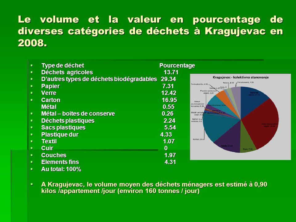 Le volume et la valeur en pourcentage de diverses catégories de déchets à Kragujevac en 2008. Type de déchet Pourcentage Type de déchet Pourcentage Dé