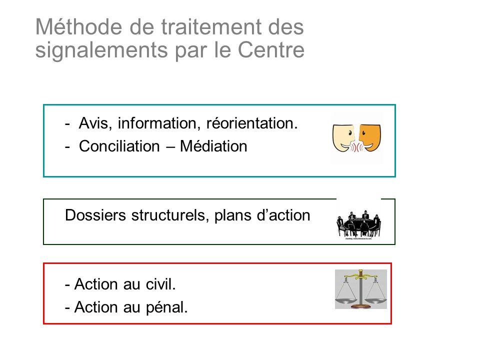 Méthode de traitement des signalements par le Centre - Avis, information, réorientation.
