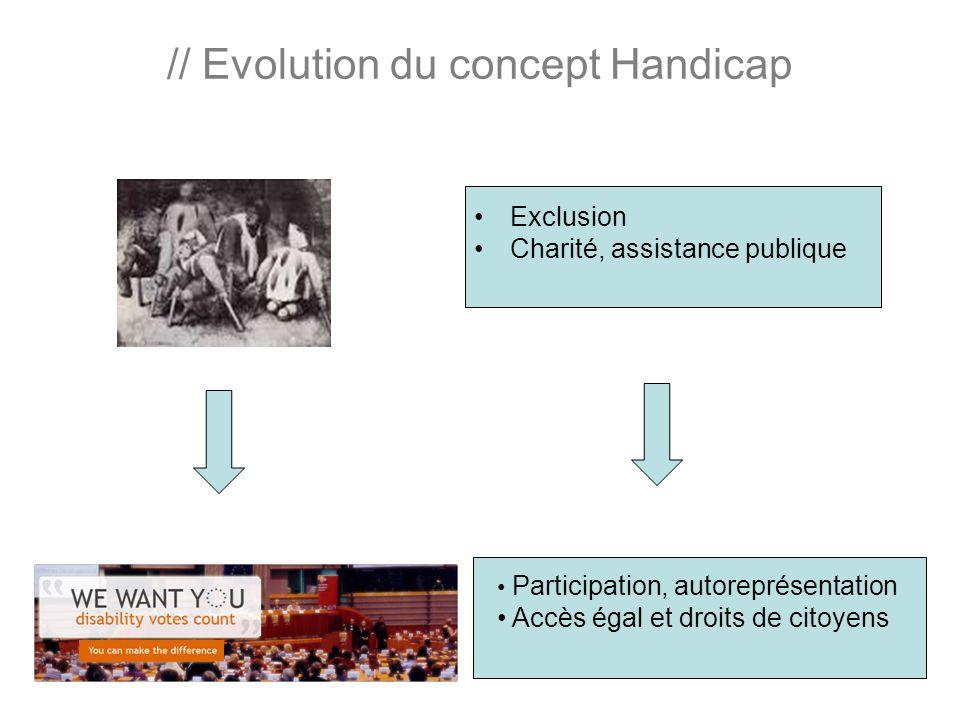 // Evolution du concept Handicap Exclusion Charité, assistance publique Participation, autoreprésentation Accès égal et droits de citoyens