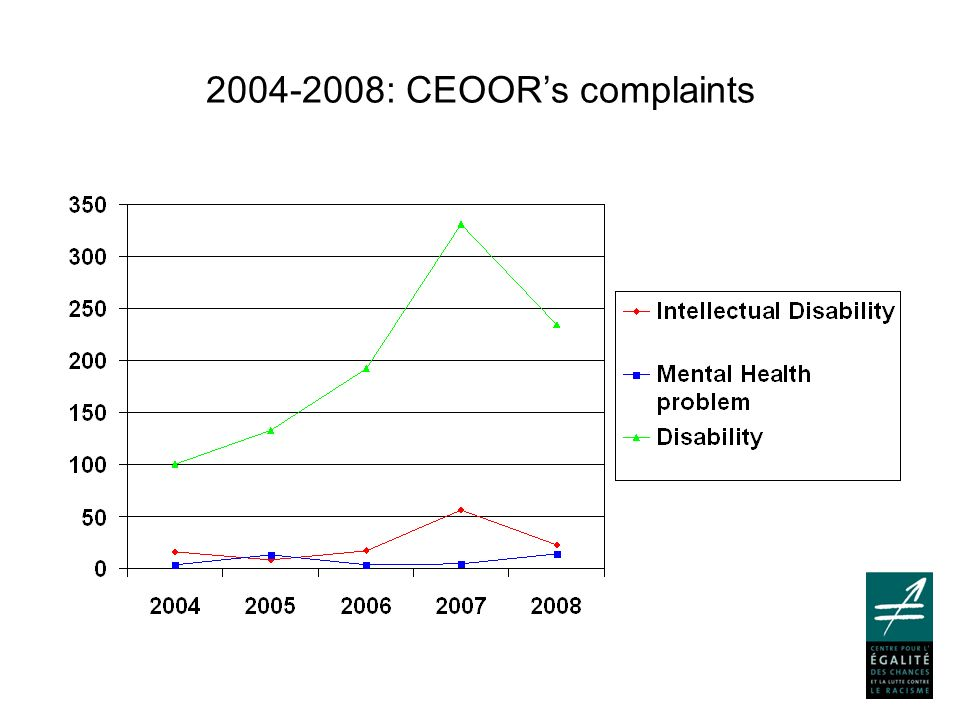 2004-2008: % among CEOORs complaints based on disability