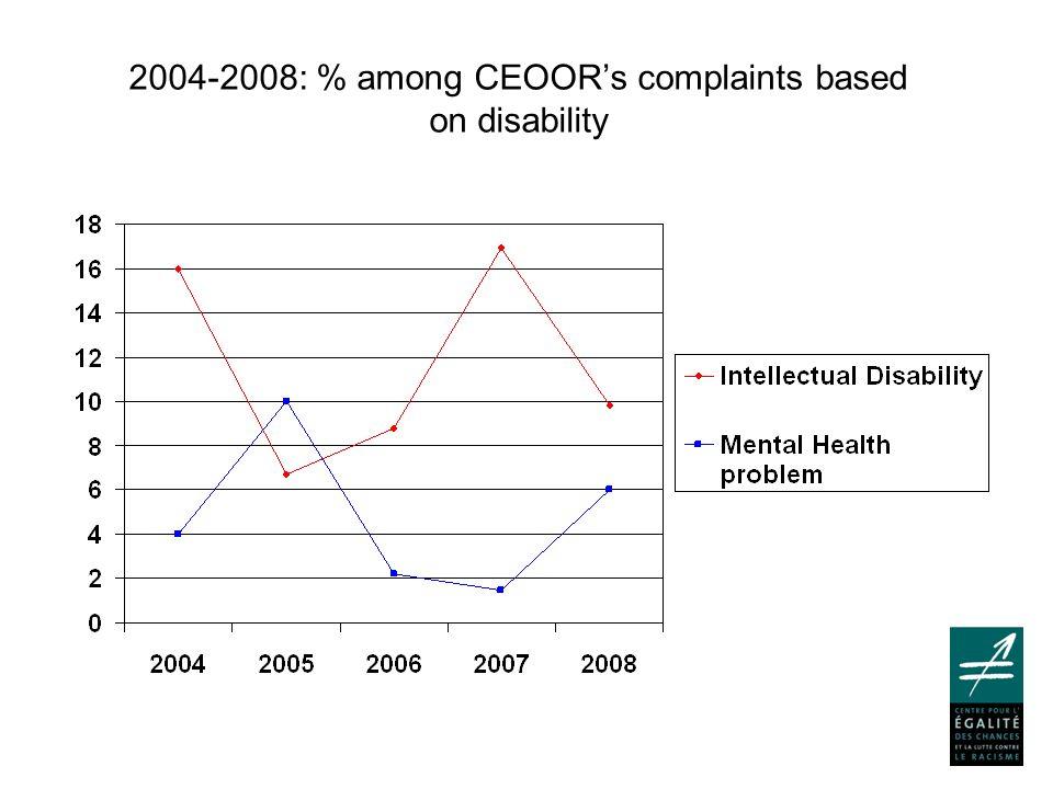 Intellectual disability complaints: fields (2007-2008)