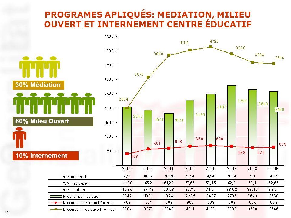 11 60% Mileu Ouvert 30% Médiation 10% Internement PROGRAMES APLIQUÉS: MEDIATION, MILIEU OUVERT ET INTERNEMENT CENTRE ÉDUCATIF
