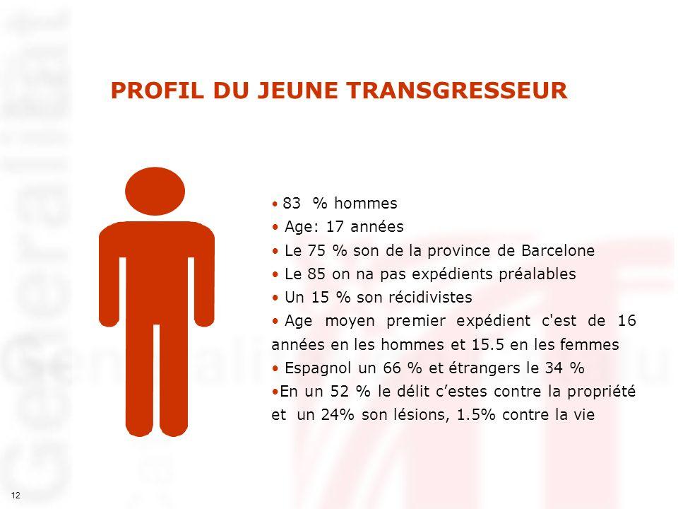 12 83 % hommes Age: 17 années Le 75 % son de la province de Barcelone Le 85 on na pas expédients préalables Un 15 % son récidivistes Age moyen premier