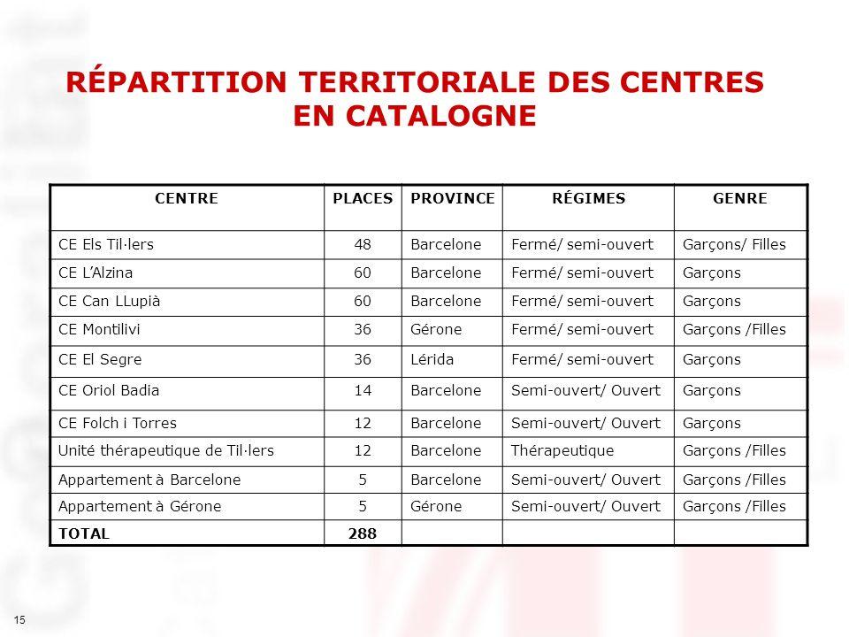 15 RÉPARTITION TERRITORIALE DES CENTRES EN CATALOGNE CENTREPLACESPROVINCERÉGIMESGENRE CE Els Til·lers48BarceloneFermé/ semi-ouvertGarçons/ Filles CE L
