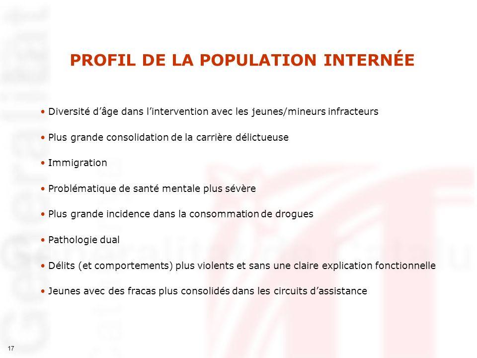 17 PROFIL DE LA POPULATION INTERNÉE Diversité dâge dans lintervention avec les jeunes/mineurs infracteurs Plus grande consolidation de la carrière dél