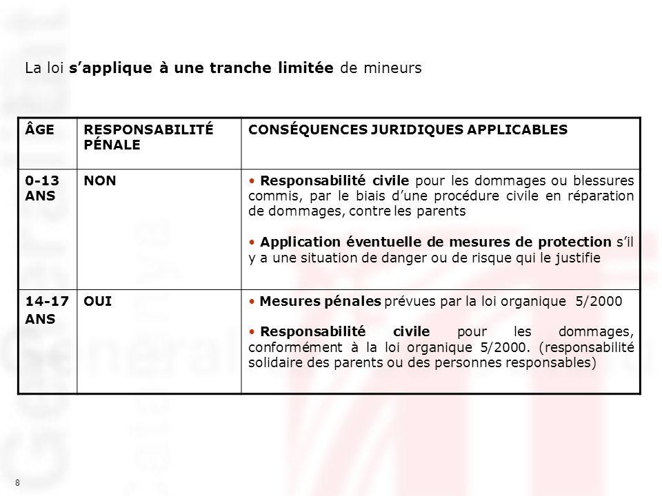 8 La loi sapplique à une tranche limitée de mineurs ÂGERESPONSABILITÉ PÉNALE CONSÉQUENCES JURIDIQUES APPLICABLES 0-13 ANS NON Responsabilité civile po