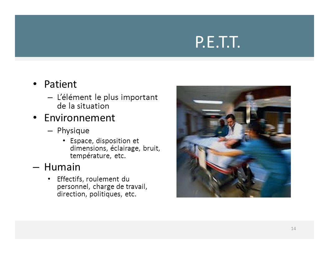 P.E.T.T.P.E.T.T. Patient – Lélément le plus important de la situation Environnement – Physique Espace, disposition et dimensions, éclairage, bruit, te