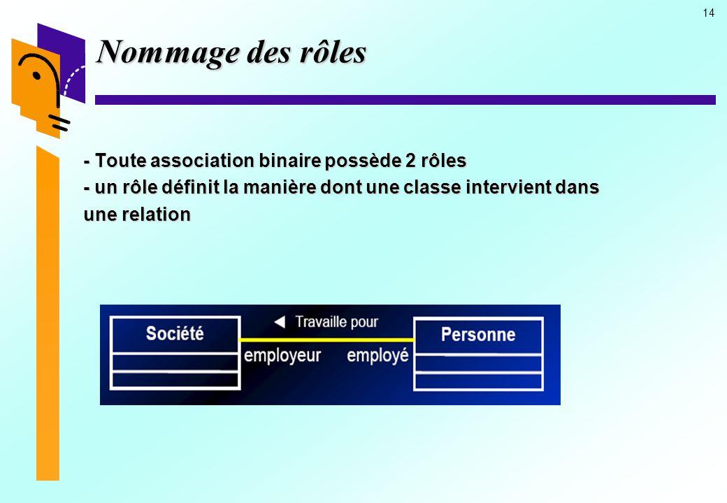14 Nommage des rôles - Toute association binaire possède 2 rôles - un rôle définit la manière dont une classe intervient dans une relation
