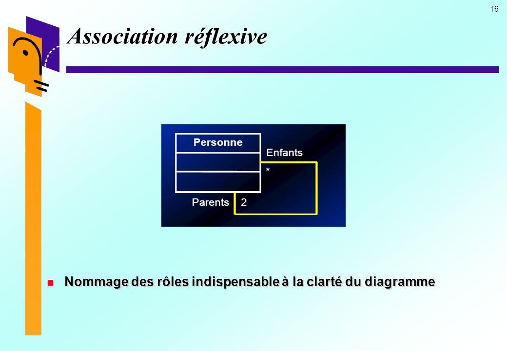 16 Association réflexive Nommage des rôles indispensable à la clarté du diagramme Nommage des rôles indispensable à la clarté du diagramme