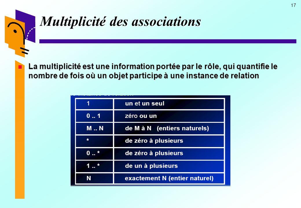 17 Multiplicité des associations La multiplicité est une information portée par le rôle, qui quantifie le nombre de fois où un objet participe à une instance de relation La multiplicité est une information portée par le rôle, qui quantifie le nombre de fois où un objet participe à une instance de relation