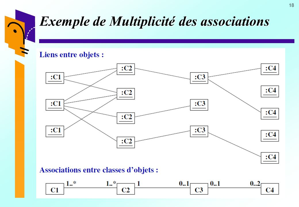18 Exemple de Multiplicité des associations