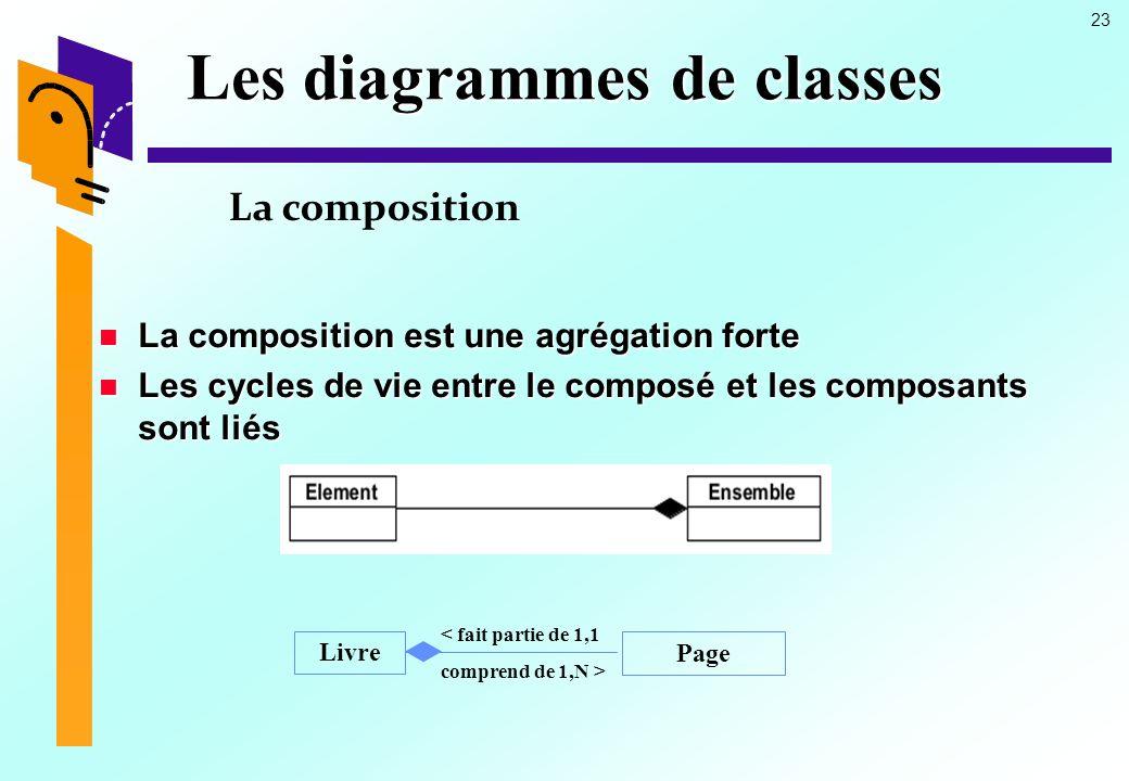 23 Les diagrammes de classes La composition La composition est une agrégation forte La composition est une agrégation forte Les cycles de vie entre le composé et les composants sont liés Les cycles de vie entre le composé et les composants sont liés Livre Page < fait partie de 1,1 comprend de 1,N >