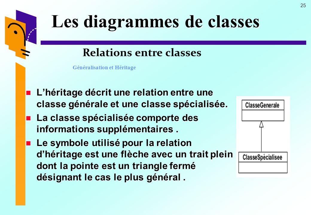 25 Les diagrammes de classes Lhéritage décrit une relation entre une classe générale et une classe spécialisée.
