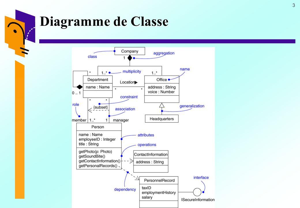 3 Diagramme de Classe
