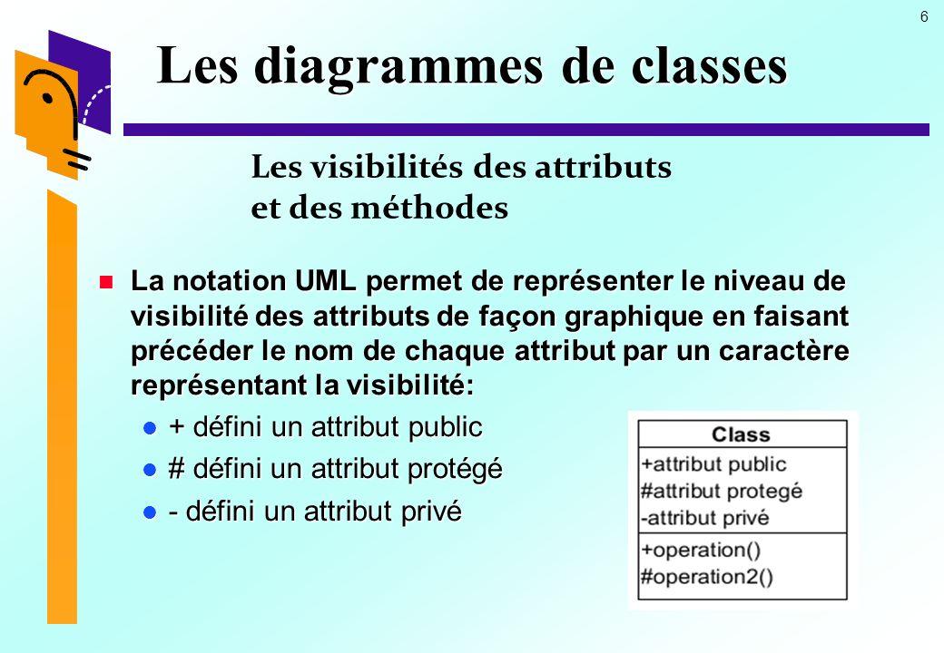 6 Les diagrammes de classes La notation UML permet de représenter le niveau de visibilité des attributs de façon graphique en faisant précéder le nom de chaque attribut par un caractère représentant la visibilité: La notation UML permet de représenter le niveau de visibilité des attributs de façon graphique en faisant précéder le nom de chaque attribut par un caractère représentant la visibilité: + défini un attribut public + défini un attribut public # défini un attribut protégé # défini un attribut protégé - défini un attribut privé - défini un attribut privé Les visibilités des attributs et des méthodes