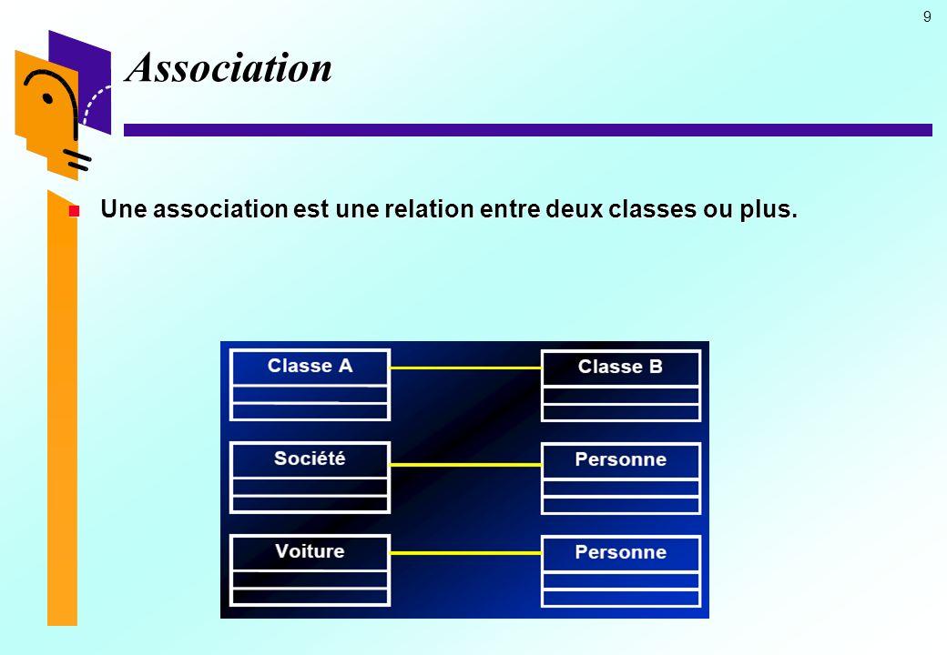 9 Association Une association est une relation entre deux classes ou plus.