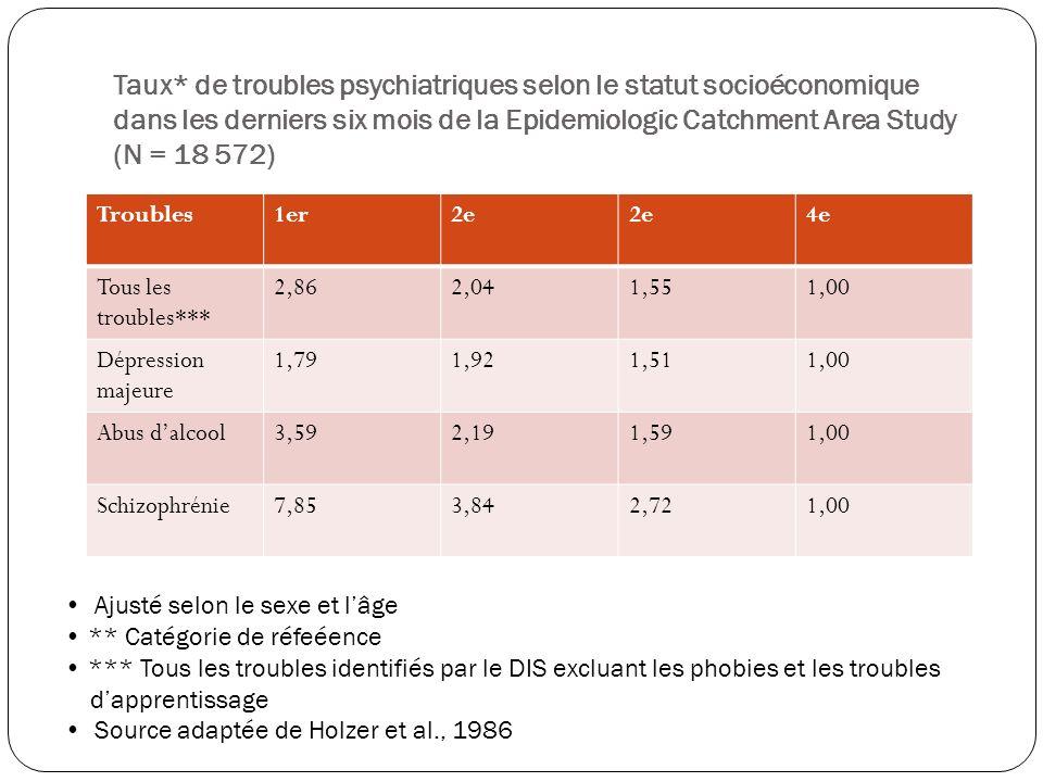 Taux* de troubles psychiatriques selon le statut socioéconomique dans les derniers six mois de la Epidemiologic Catchment Area Study (N = 18 572) Trou
