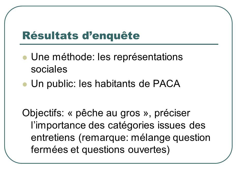 a-.. Résultats denquête Une méthode: les représentations sociales Un public: les habitants de PACA Objectifs: « pêche au gros », préciser limportance