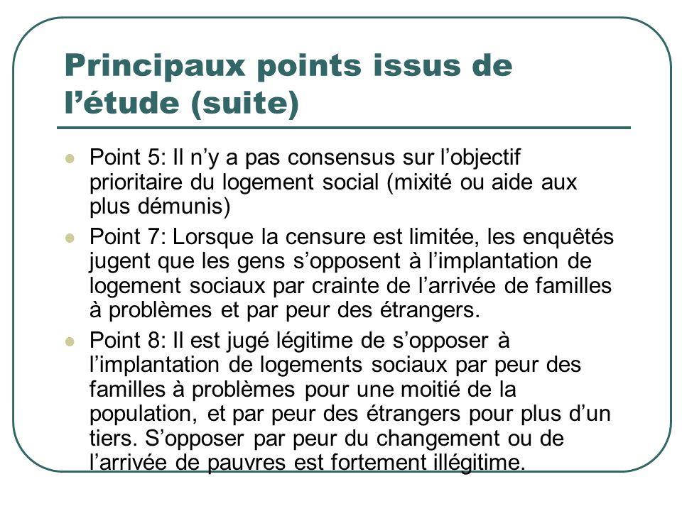 Principaux points issus de létude (suite) Point 5: Il ny a pas consensus sur lobjectif prioritaire du logement social (mixité ou aide aux plus démunis